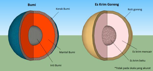 Bumi dan EKG